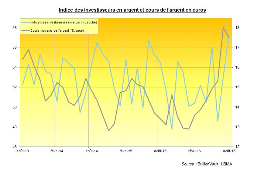 Indice des investisseurs en or et cours de l'or, BullionVault