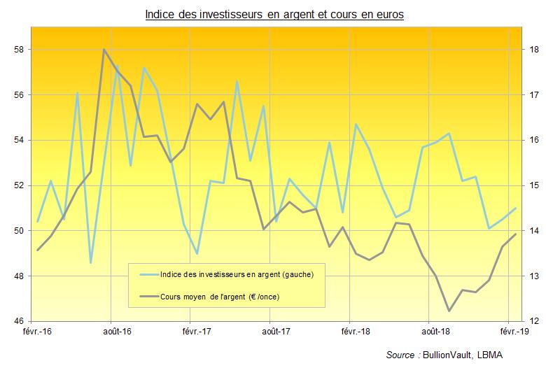 Indice des investisseurs en argent et cours de l'argent en euros (BullionVault)