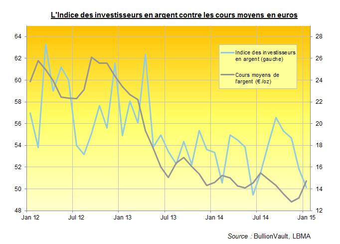 Indice des investisseurs en agent contre les cours de l'or en euros