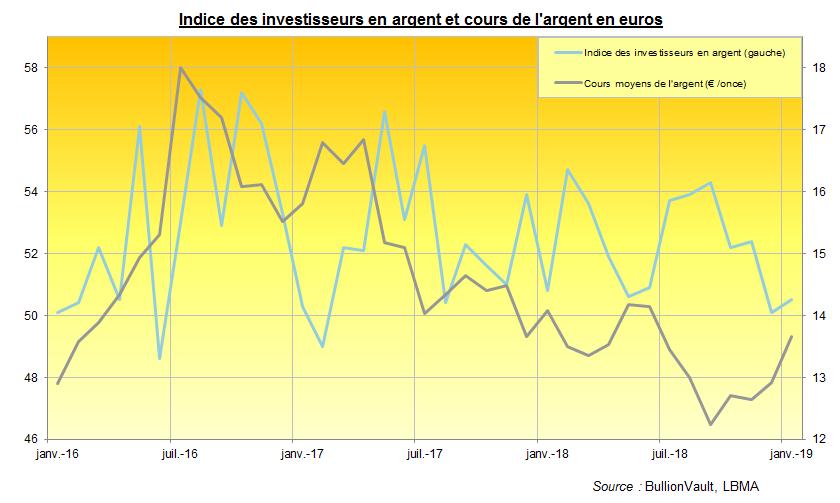 Indice des investisseurs en argent et cours de l'argent en euros. Source : BullionVault