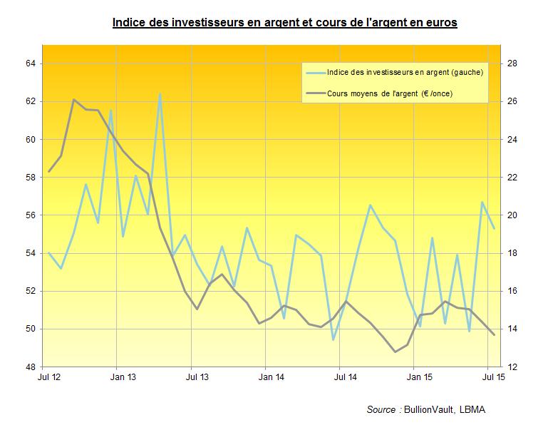 Indice des investisseurs en argent, cours de l'argent en euros, BullionVault