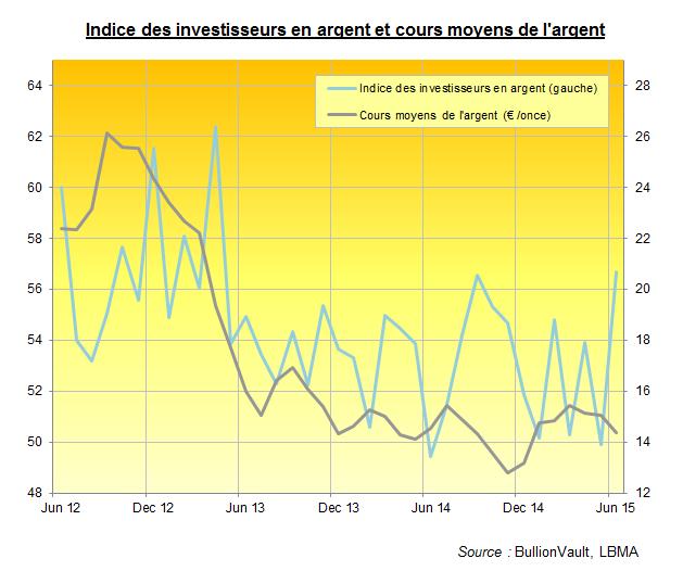 Indice des investisseurs en argent pour juin 2015, BullionVault