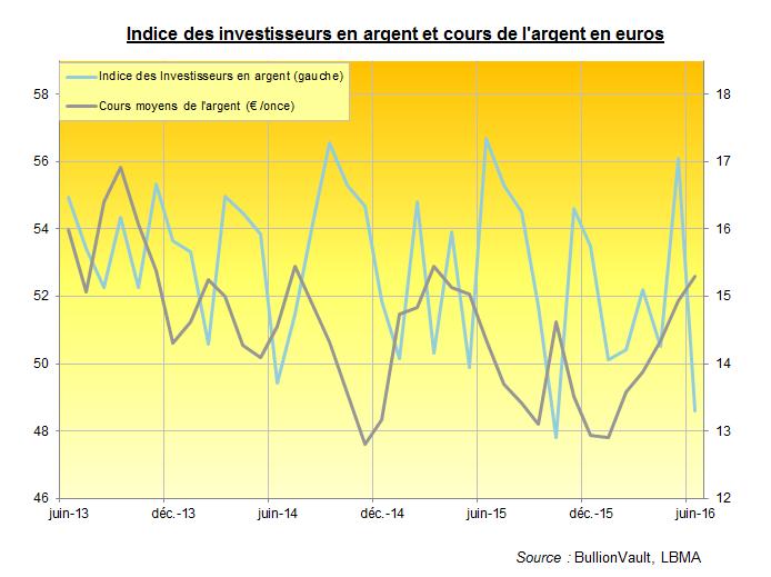 Graphique montrant l'évolution de l'Indice des investisseurs en argent et des cours de l'argent en euros.