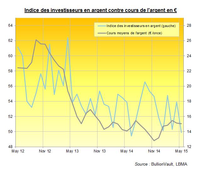 Indice des investisseurs en argent, BullionVault