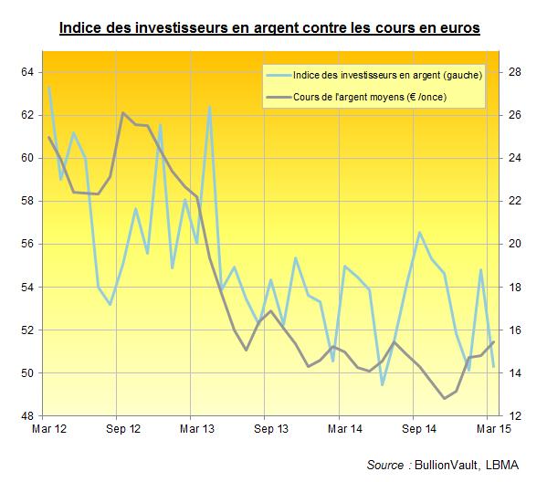 Indice des investisseurs en argent, pour mars 2015