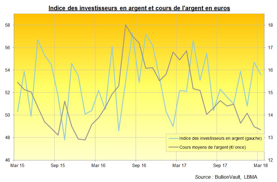 Indice des investisseurs en argent et cours de l'argent, BullionVault