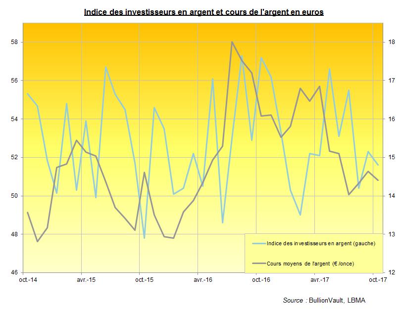 Indice des investisseurs en argent et cours de l'argent en euros, BullionVault