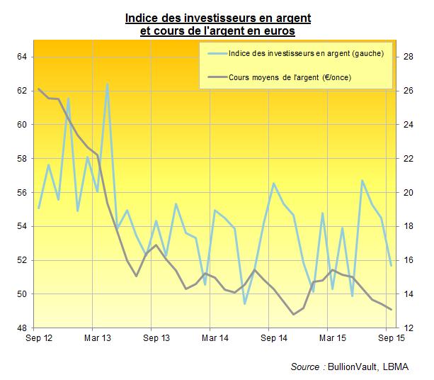 indice des investisseurs en argent contre cours de l'argent en euros, BullionVault