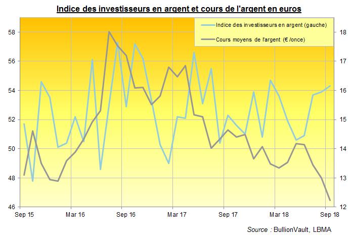 Indice des invesisseurs en argent et cours de l'argent en euros, BullionVault