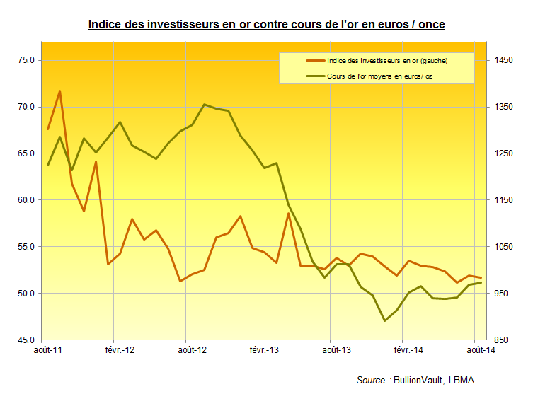 Indice des investisseurs en or contre cours de l'or en euros