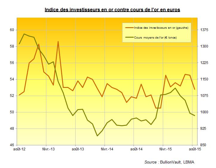 Indice des investisseurs en or pour août 2015, BullionVault