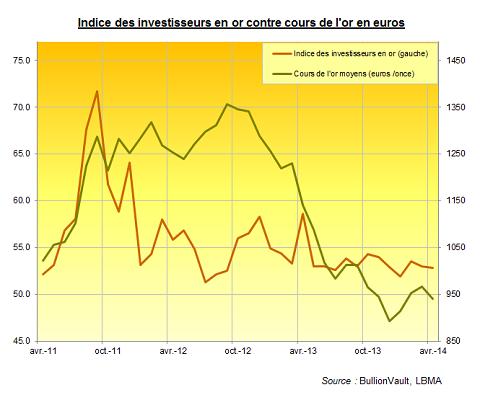 Indice des investisseurs en or, avril 2014, contre cours de l'or en euros