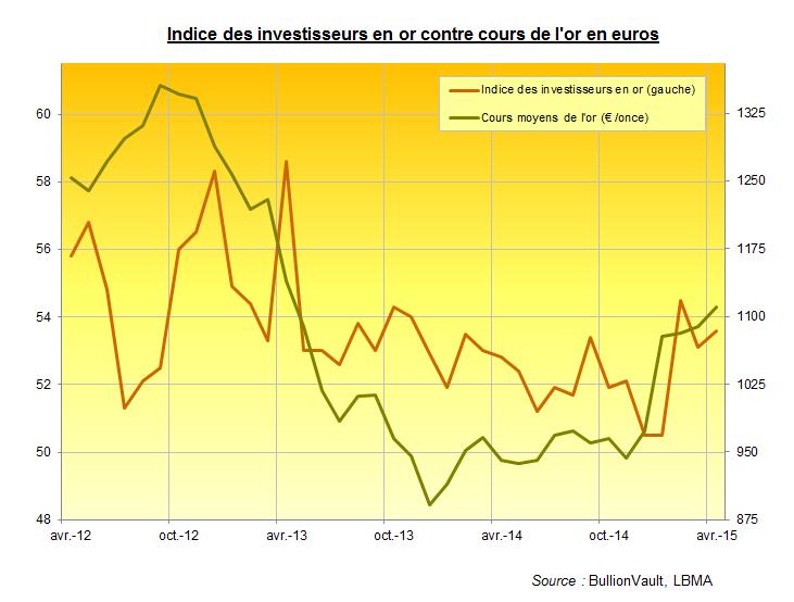Indice des investisseurs en or, contre cours de l'or en euros, BullionVault