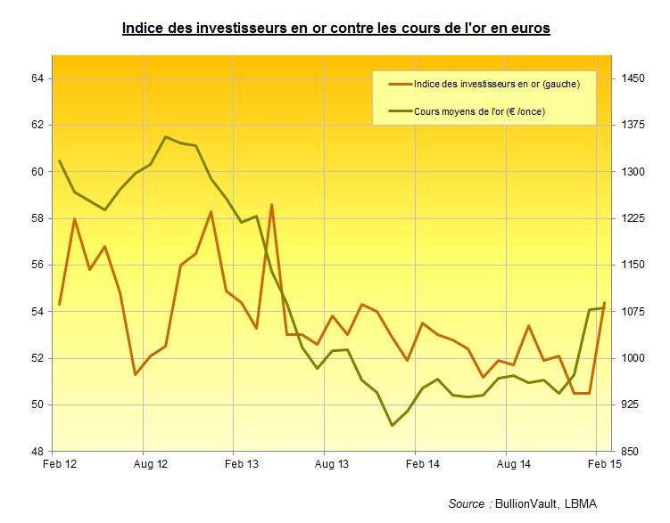 Indice des investisseurs en or, février 2015, BullionVault