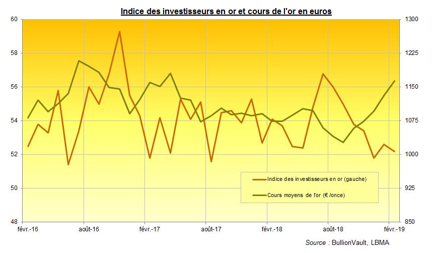 Indice des investisseurs en or et cours de l'or en euros