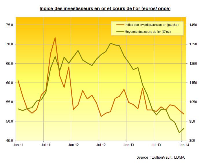Indice des investisseurs en or pour janvier 2014