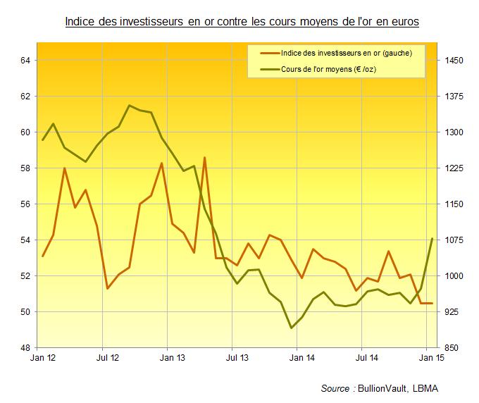Indice des investisseurs en or en janvier 2015 contre cours de l'or en euros