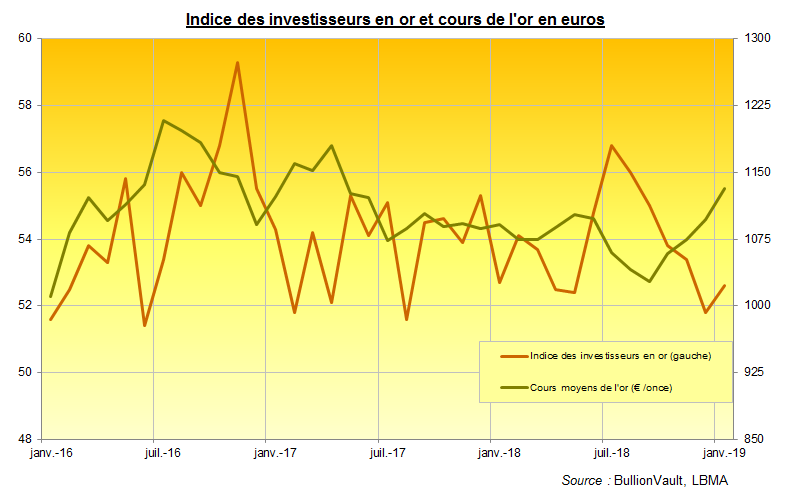 Indice des investisseurs en or et cours de l'or en euros. Source : BullionVault