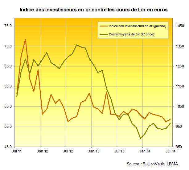 Indice des investisseurs en or contre les cours de l'or en euros, BullionVault