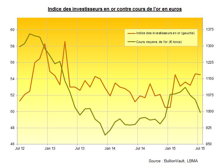 Indice des investiesseurs en or, cours de l'or en euros, BullionVault