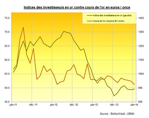Indice des investisseurs en or contre or en euros/ once