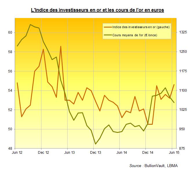 Indice des investisseurs en or pour juin 2015, BullionVault