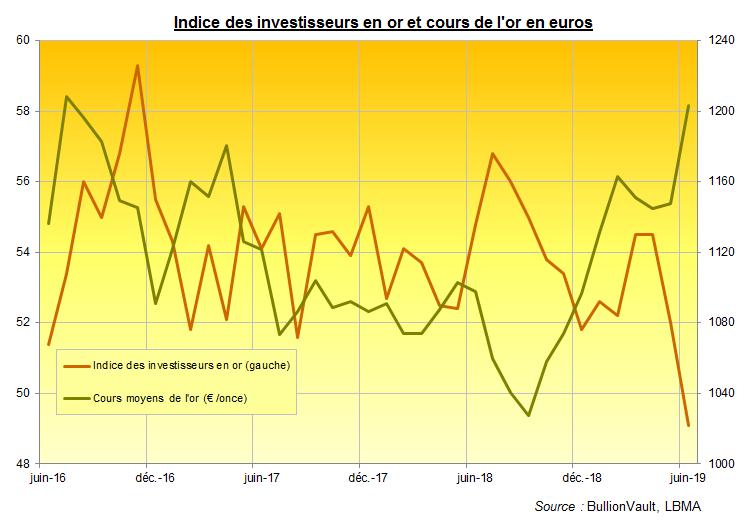 Indice des investisseurs en or et cours de l'or en euros, BulllionVault