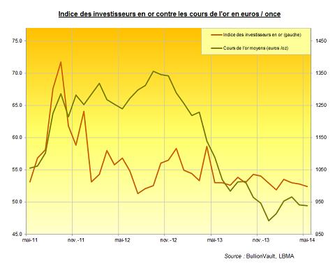 Indice des investisseurs en or contre cours de l'or en euros / once