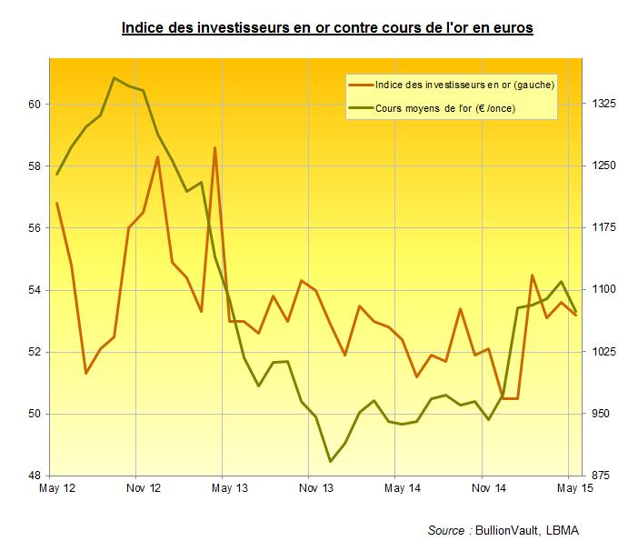 Indice des investisseurs en or, BullionVault