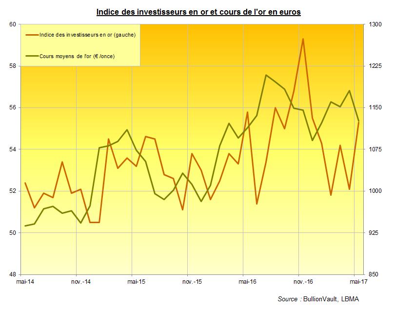 Indice des investisseurs en or et cours de l'or, mai 2017, BullionVault