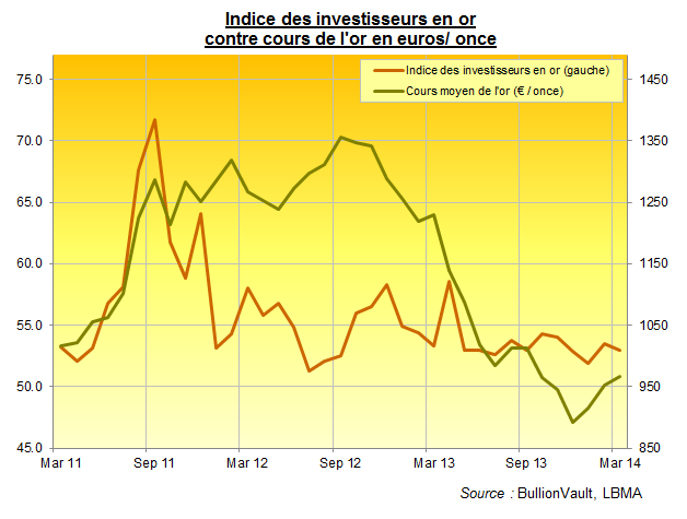 Indice des investisseurs en or de BullionVault, mars 2014