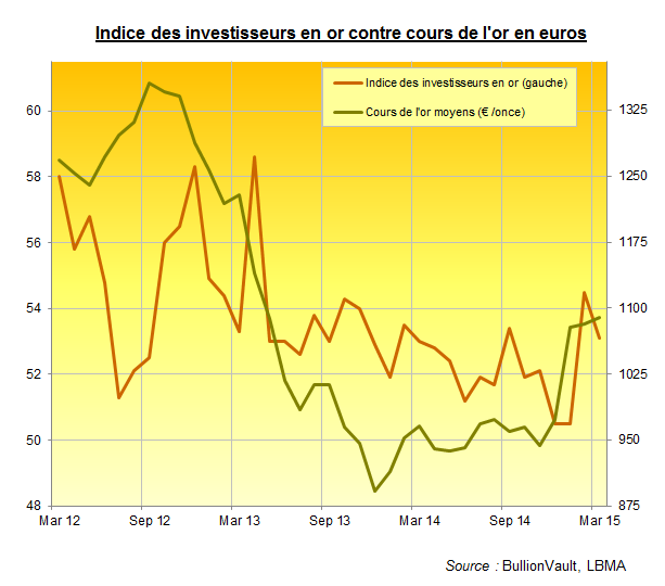 Indice des investisseurs en or pour mars 2015, BullionVault