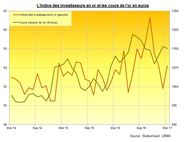 Indice des investisseurs en or, cours de l'or en euros, BullionVault