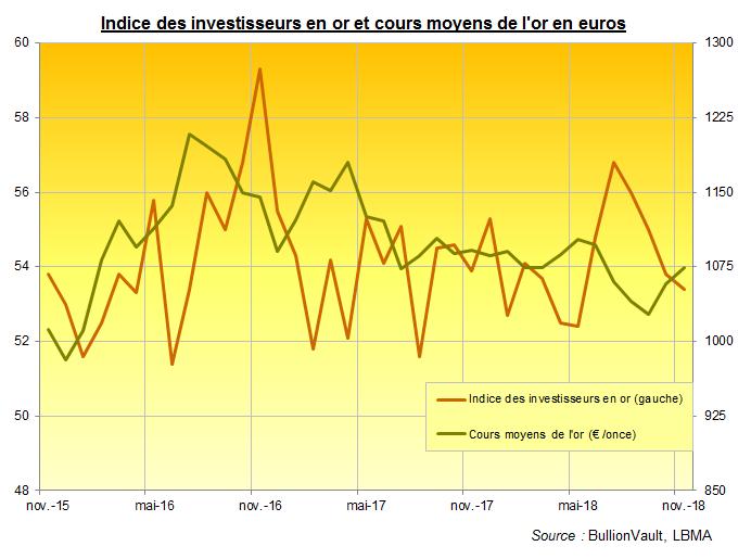 Indice des investisseurs en or et cours de l'or en euros.