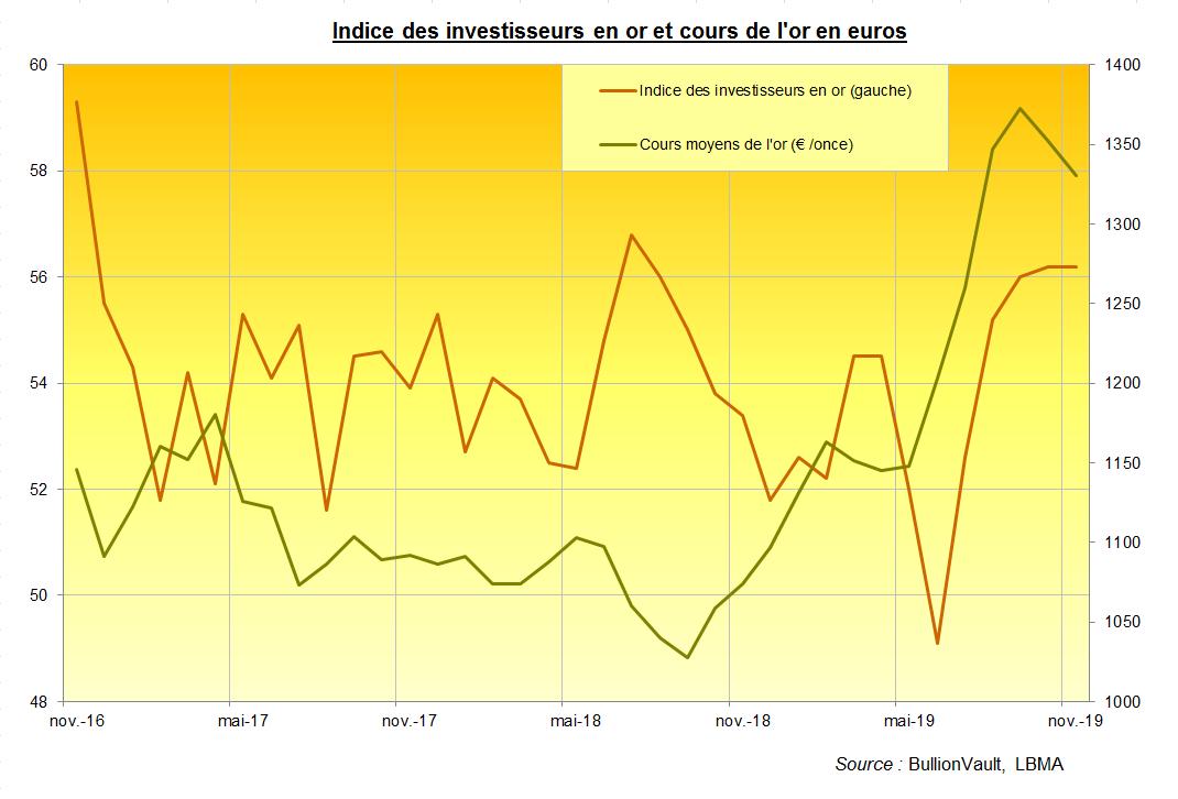 Indice des investisseurs en or et cours de l'or en euros, BullionVault