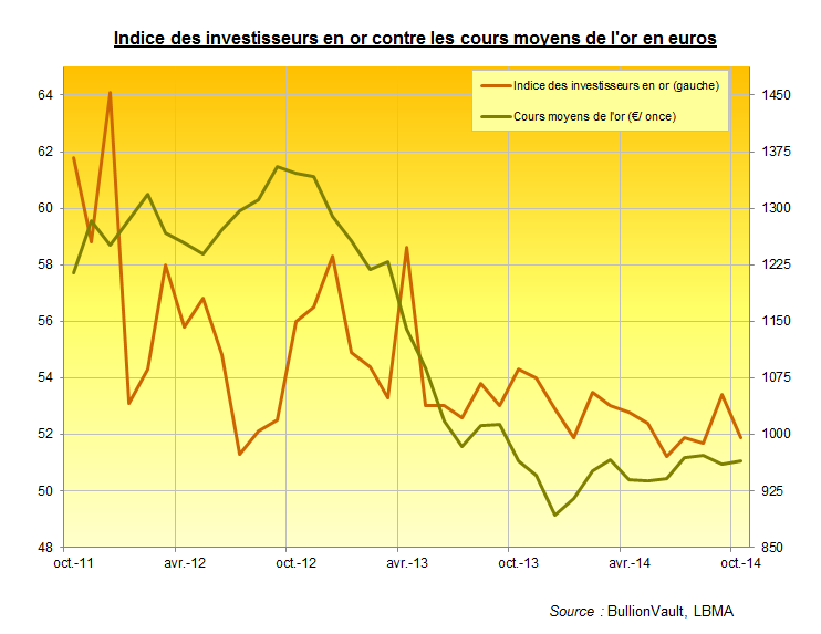 Indice des investisseurs en or contre cours de l'or en euros octobre 2014