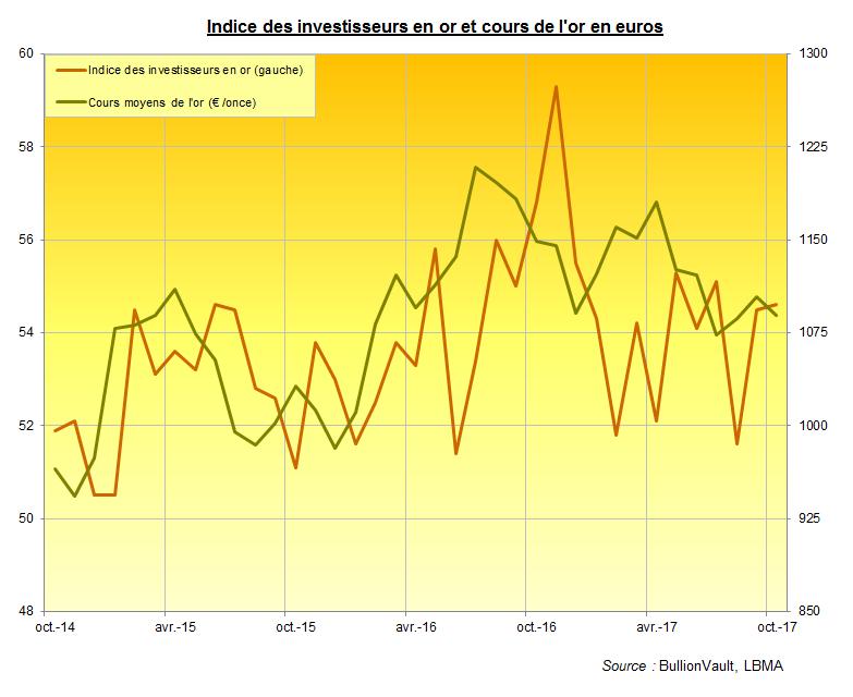 Indices des investisseurs en or et cours de l'or en euros, BullionVault