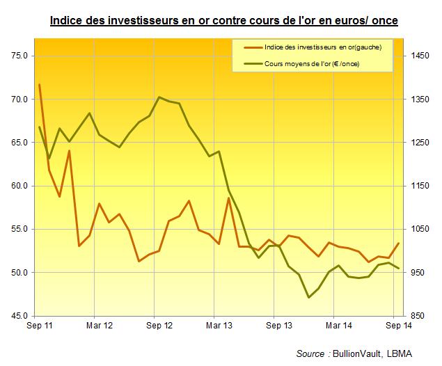 Indice des investisseurs en or contre cours de l'or en euro, BullionVault