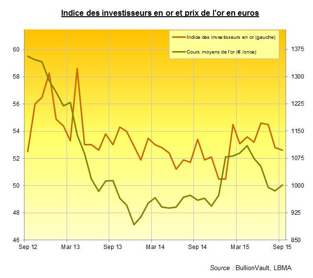 Indice des investisseurs en or contre cours de l'or en euros, BullionVault
