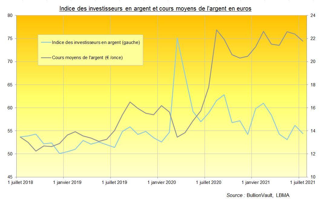 Indice des investisseurs en argent et cours de l'argent en euros