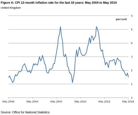 Inflation des prix à la consommation, Royaume Uni