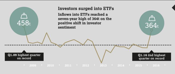 Inforgraphie ETF or par World Gold Council