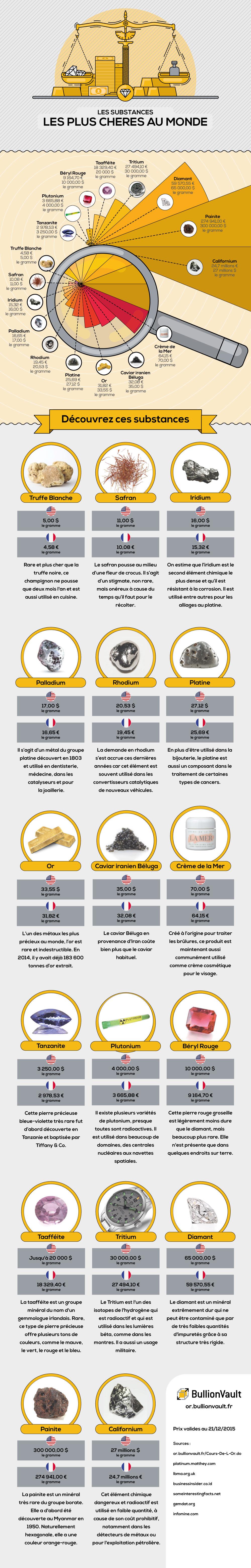 Les substances les plus chères au monde