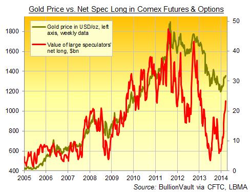 Cours de l'or en dollars / once (données hebdomadaires, gauche) contre la valeur des positions créditrices nettes