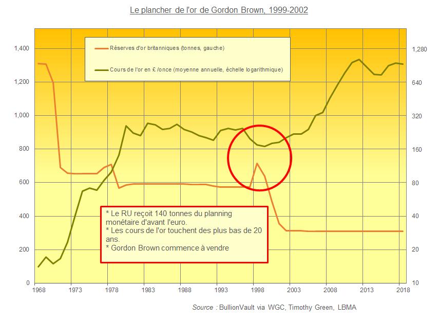Le plancher des cours de l'or par Gordon Brown, 1999 - 2002, BullionVault