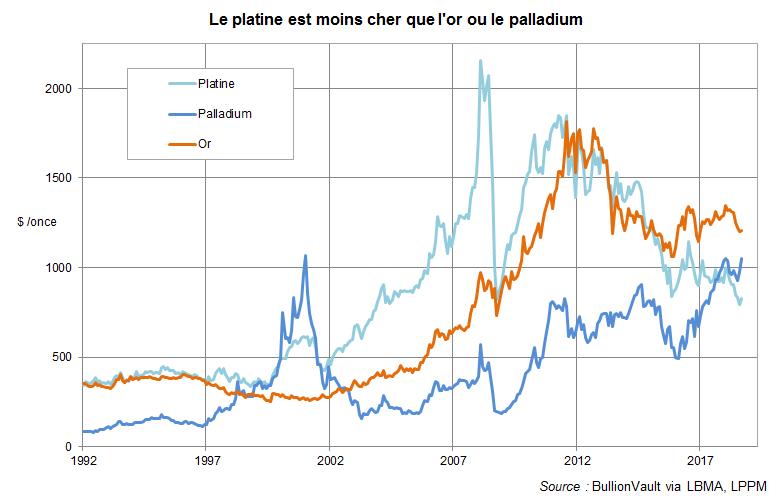 Platine moins cher que l'or ou le palladium