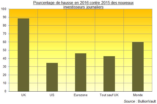 Pourcentage hausse nouveaux investisseurs en or, BullionVault