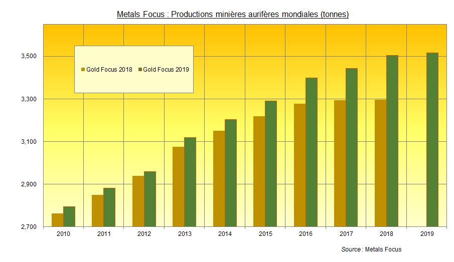 Production minière aurifère, données de Metals Focus