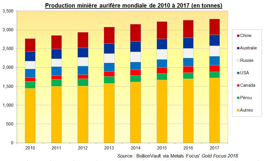 Production minière de l'or dans le monde en tonnes, BullionVault