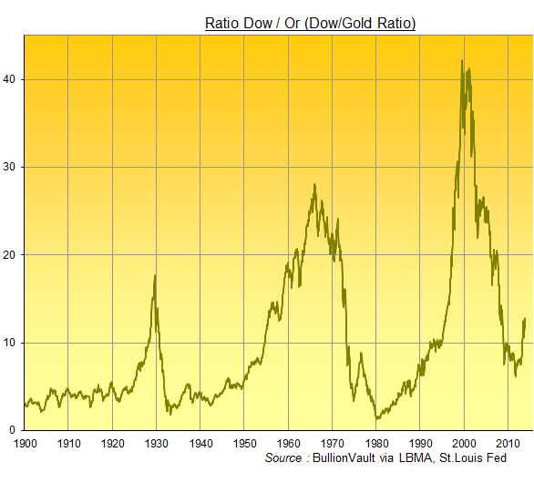 Ration Dow/ or, Dow/Gold Ratio